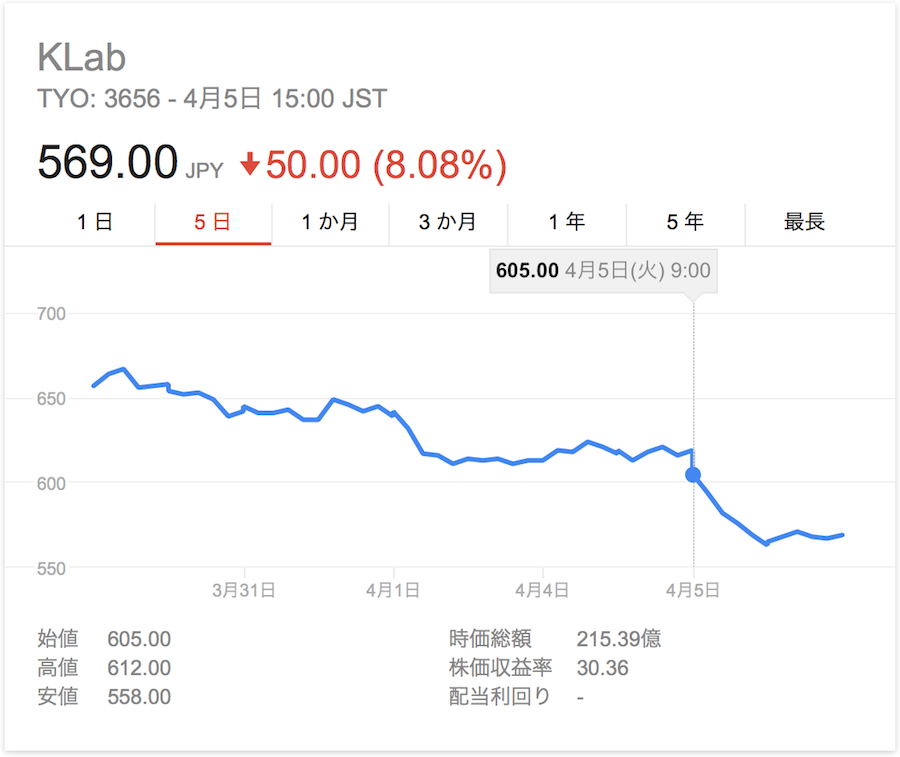 新田恵海アダルトビデオ出演疑惑後の株価